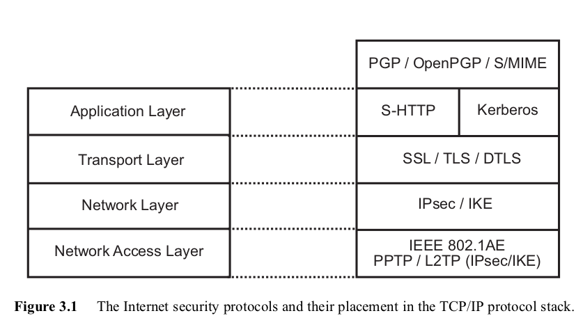 Security protocols in different layers