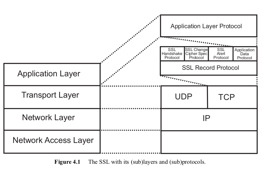SSL in the IP stack